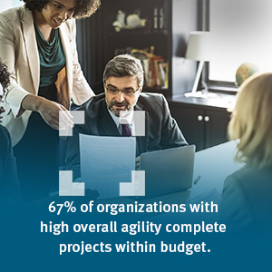 67% of organizations with high overall agility complete projects within budget.